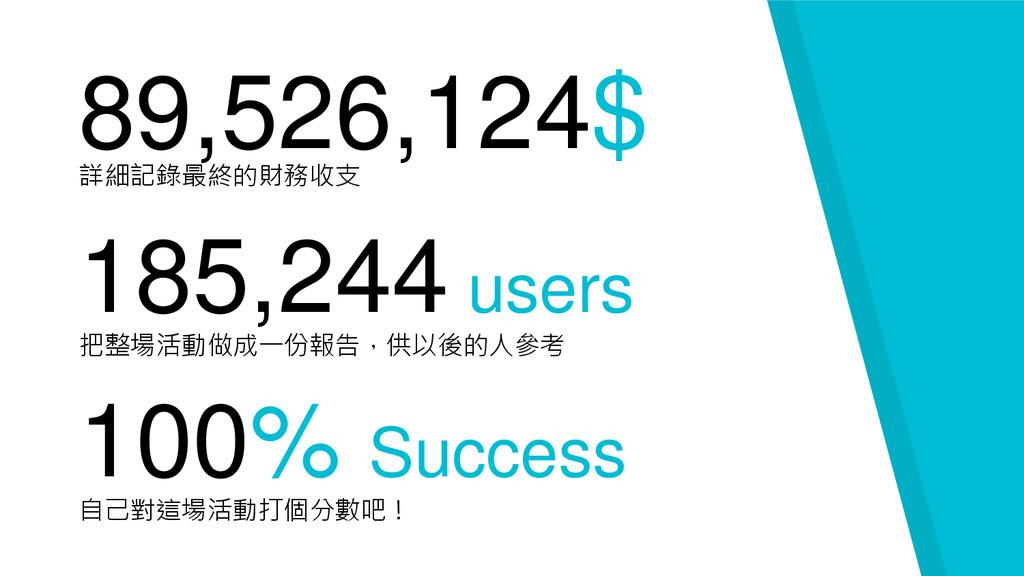 89,526,124$ 詳細記錄最終的財務收支 100% Success 自己對這場活動打個分...