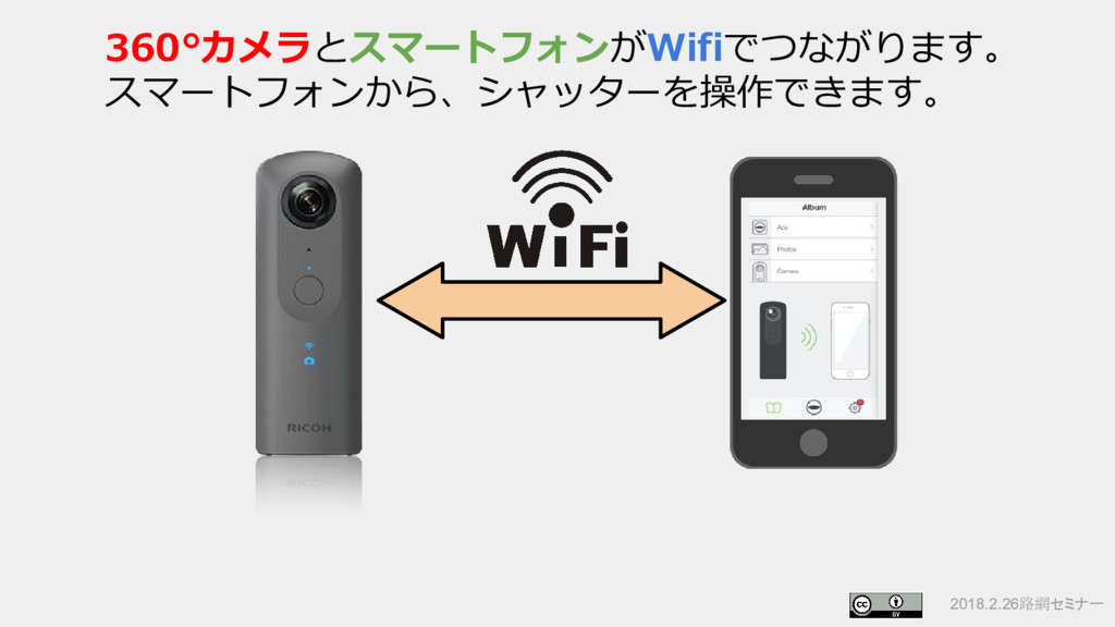 2018.2.26路網セミナー 360°カメラとスマートフォンがWifiでつながります。 スマ...