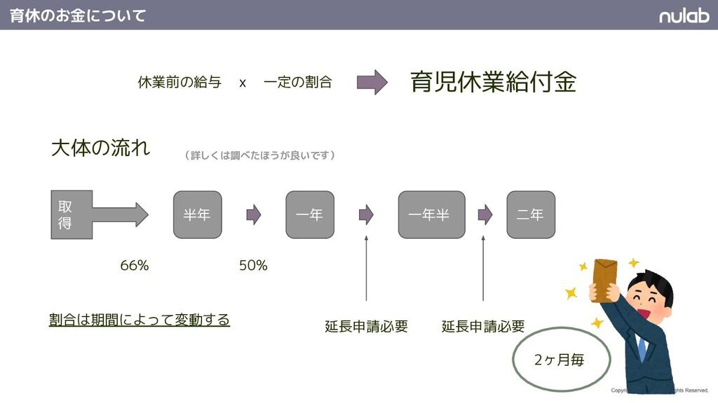 半年 一年 一年半 二年 育児休業給付金 66% 50% 延長申請必要 休業前の給与 一定の割...