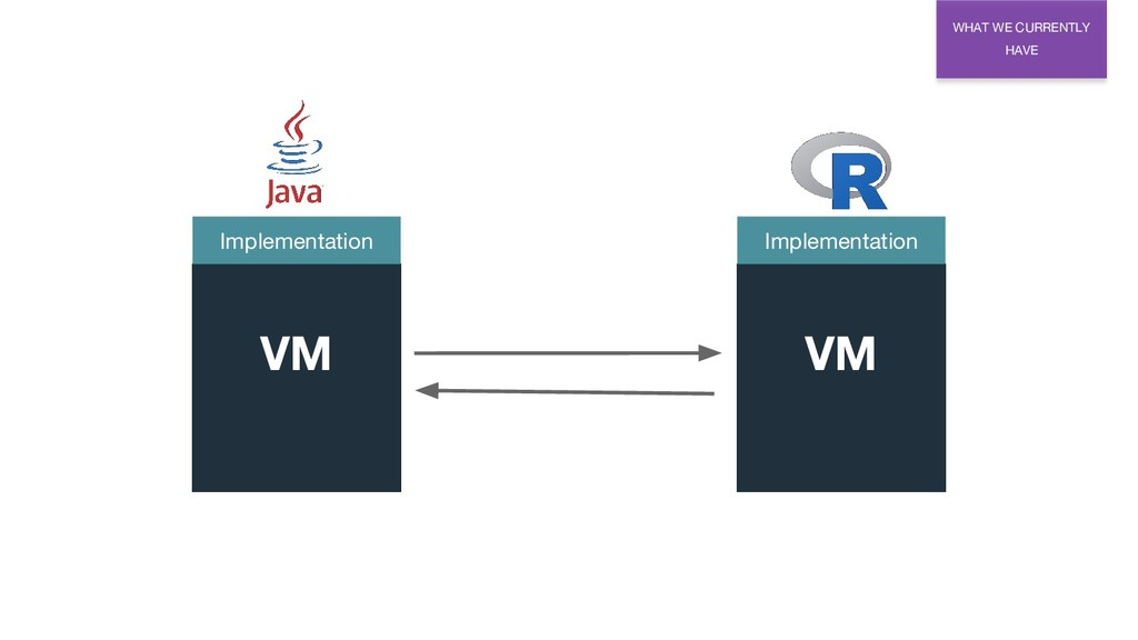WHAT WE CURRENTLY HAVE Implementation VM Implem...