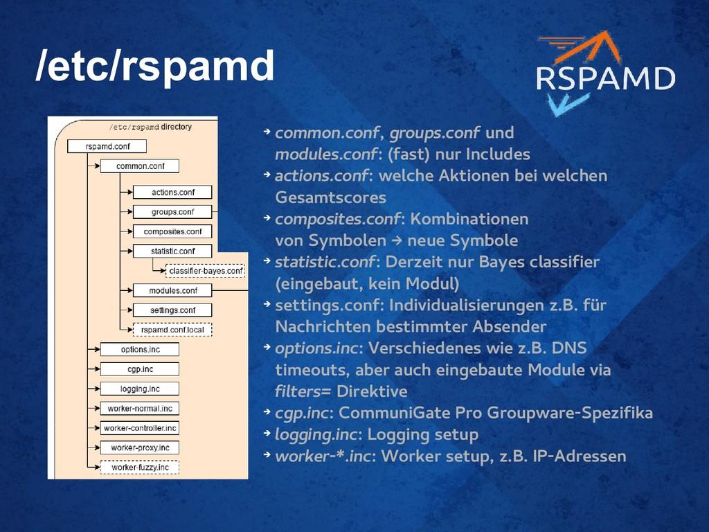 /etc/rspamd ➔ common.conf, groups.conf und modu...