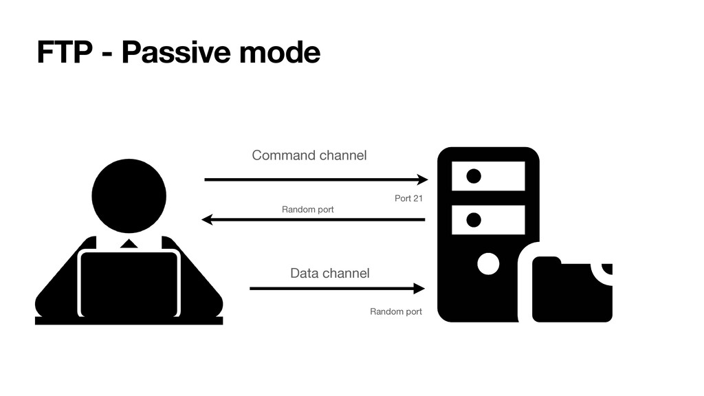 FTP - Passive mode Command channel Data channel...