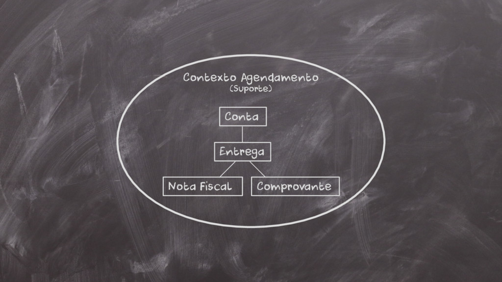 Contexto Agendamento (Suporte) Conta Entrega No...