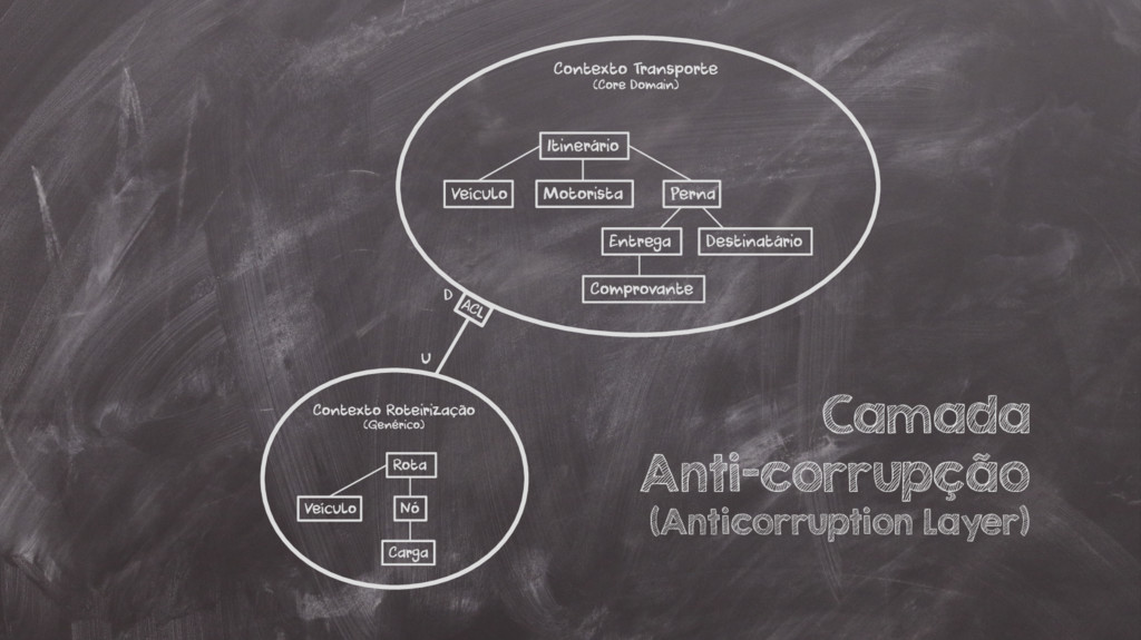 Camada Anti-corrupção (Anticorruption Layer)