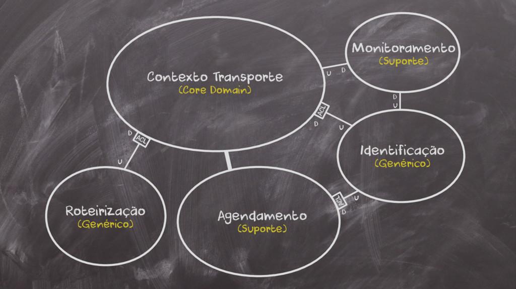 D u D u Contexto Transporte (Core Domain) Rotei...