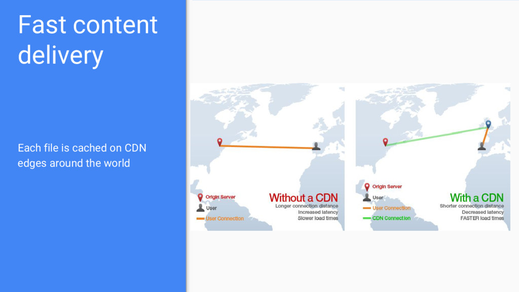 Fast content delivery Each file is cached on CD...