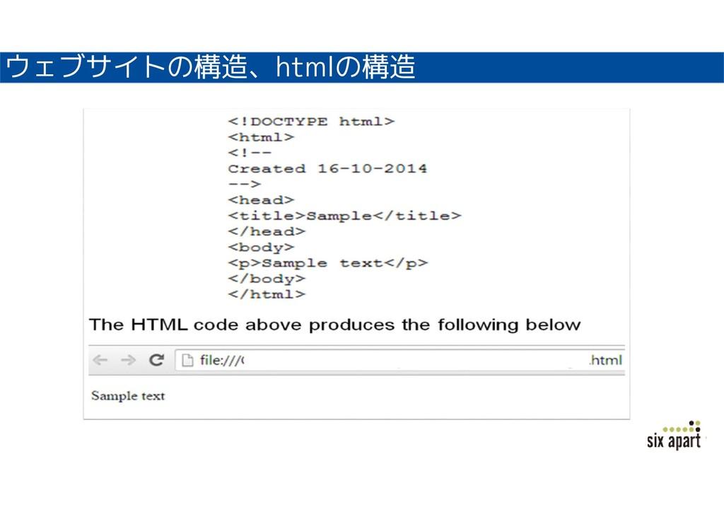 ウェブサイトの構造、htmlの構造