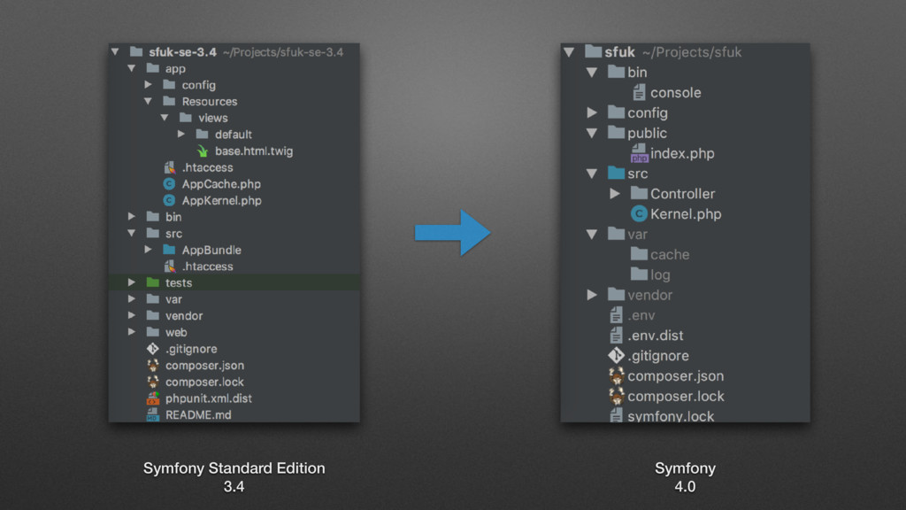 Symfony Standard Edition 3.4 Symfony 4.0