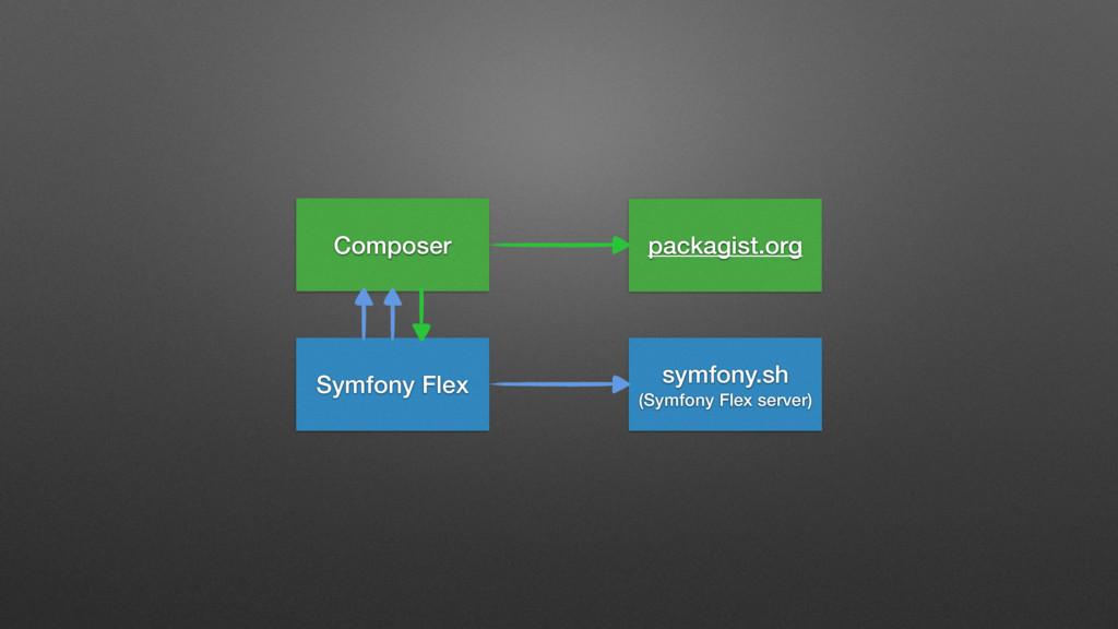 Composer symfony.sh (Symfony Flex server) Symfo...
