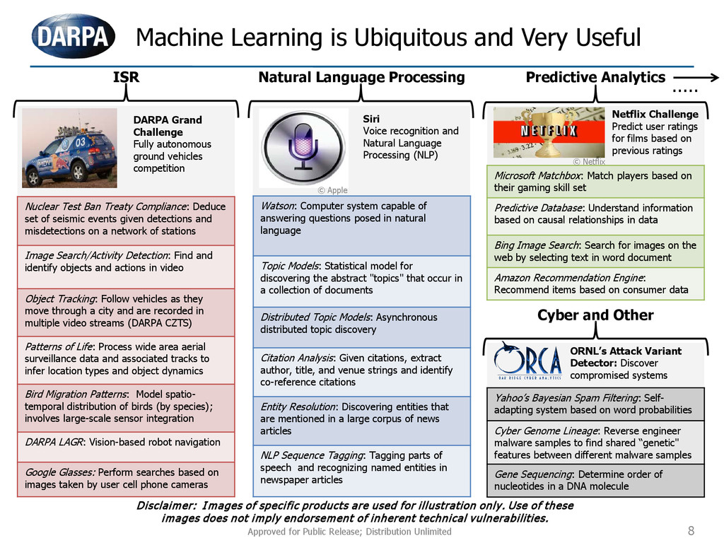 8 Machine Learning is Ubiquitous and Very Usefu...