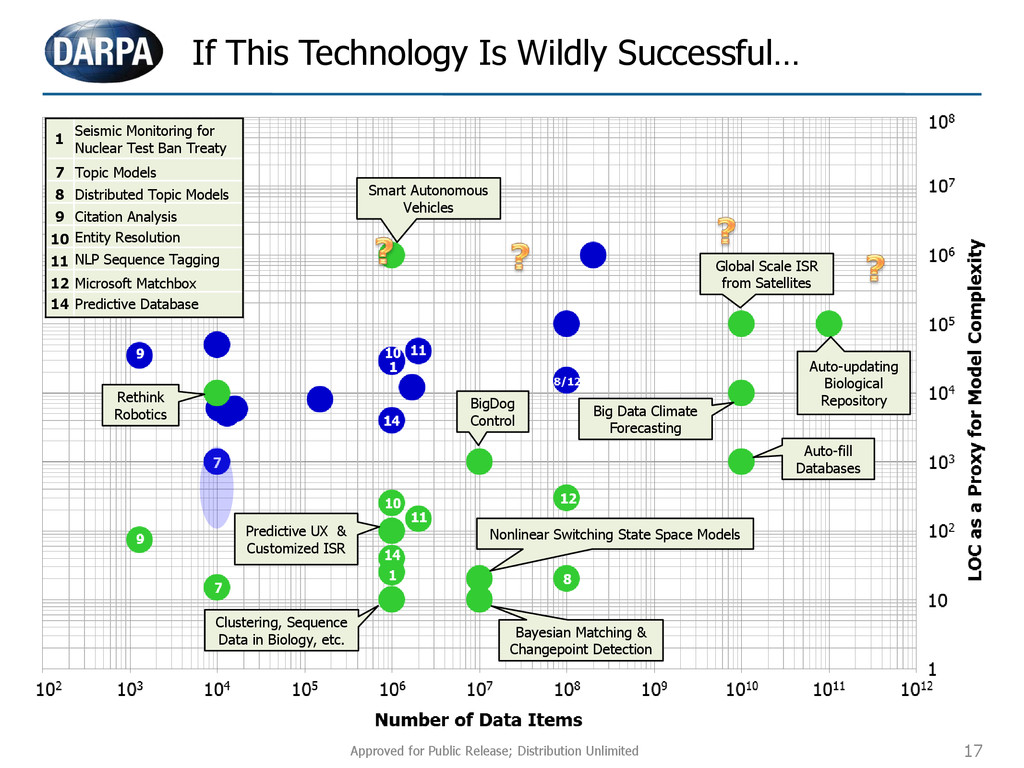 17 If This Technology Is Wildly Successful… 1 S...