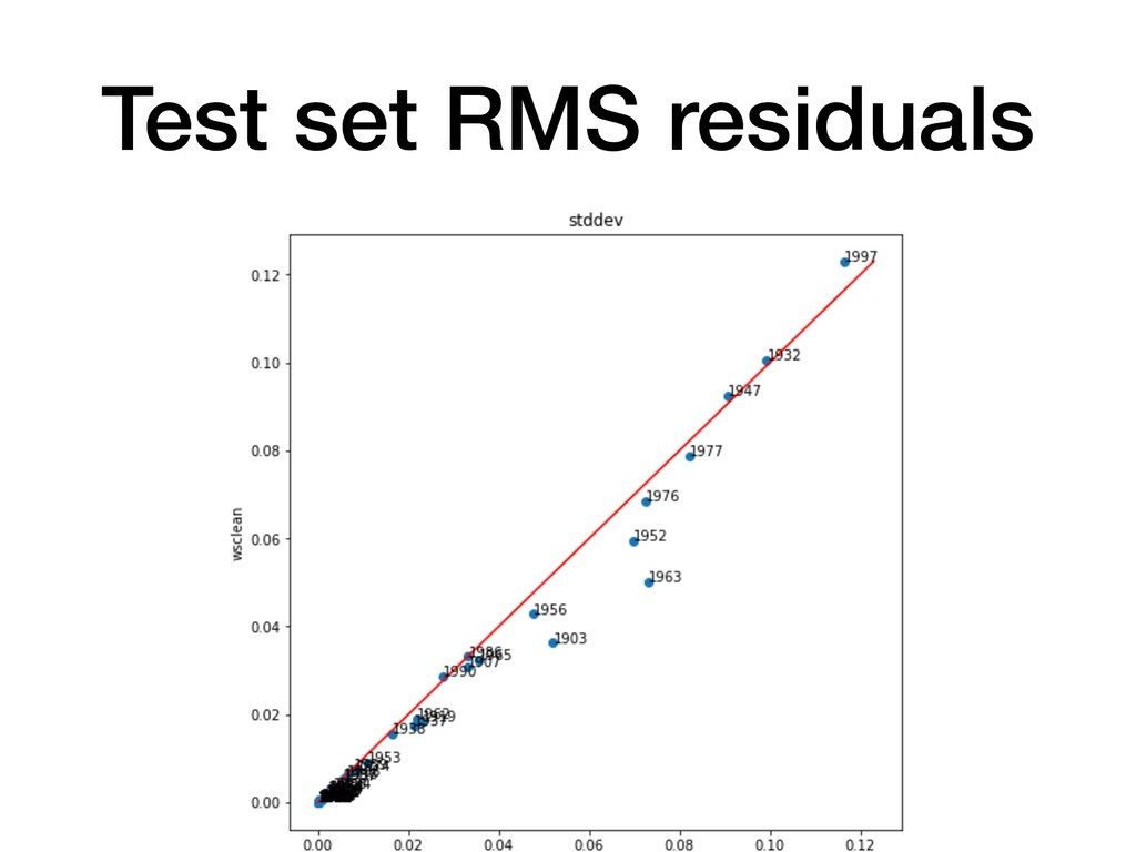Test set RMS residuals