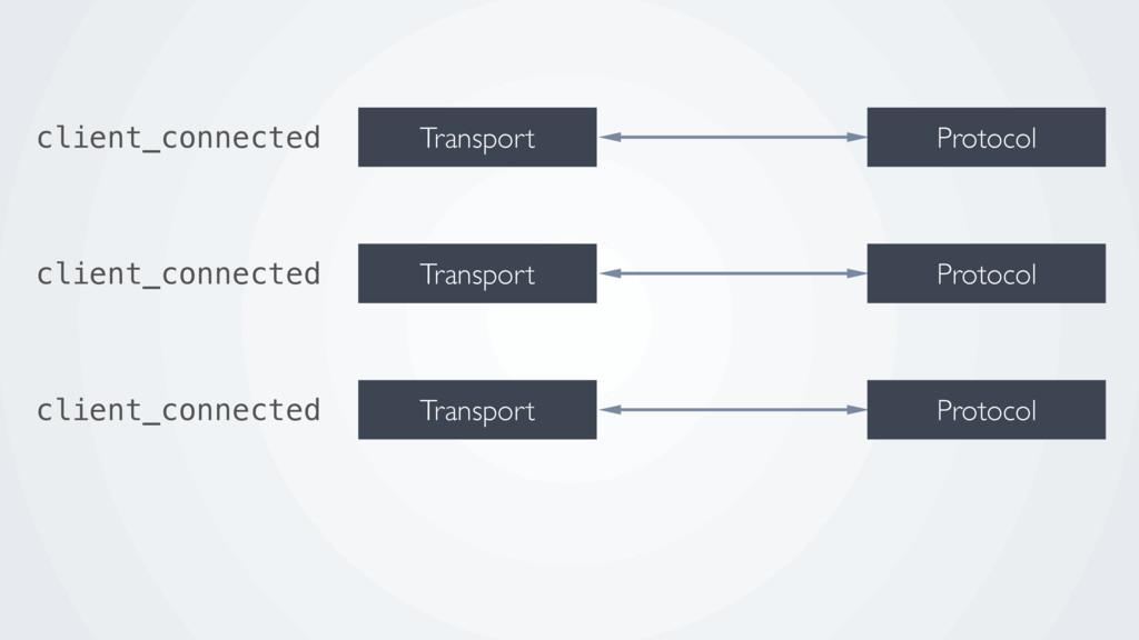Protocol Transport Protocol Transport Protocol ...