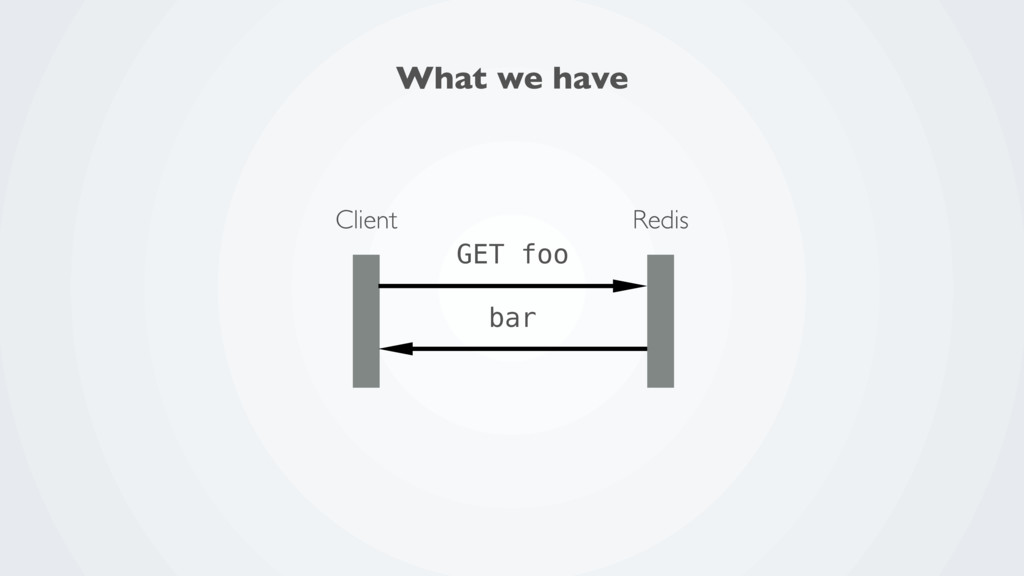 Redis Client GET foo bar What we have