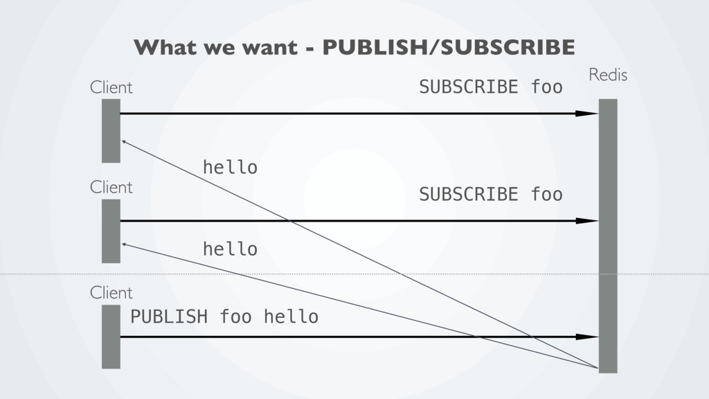 Redis Client SUBSCRIBE foo Client SUBSCRIBE foo...