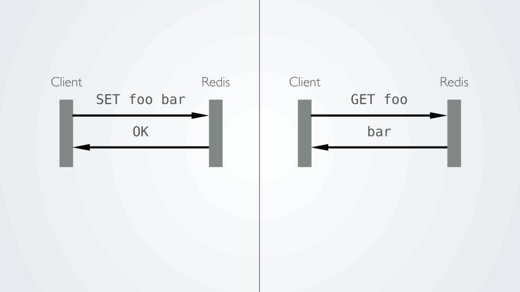 Redis Client GET foo bar Redis Client SET foo b...