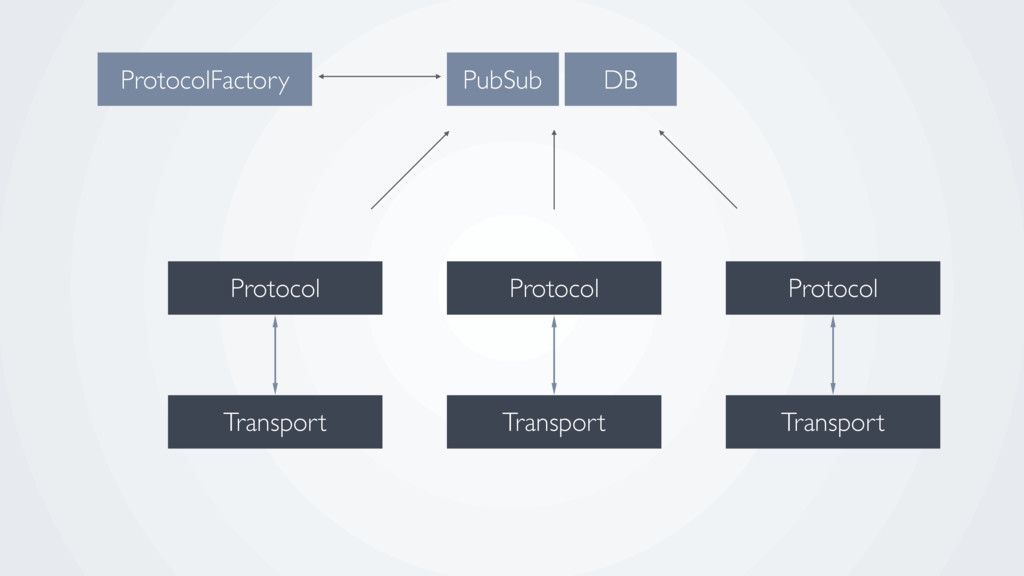 ProtocolFactory PubSub Protocol Protocol Protoc...
