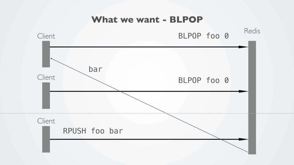 Redis Client BLPOP foo 0 Client BLPOP foo 0 Cli...