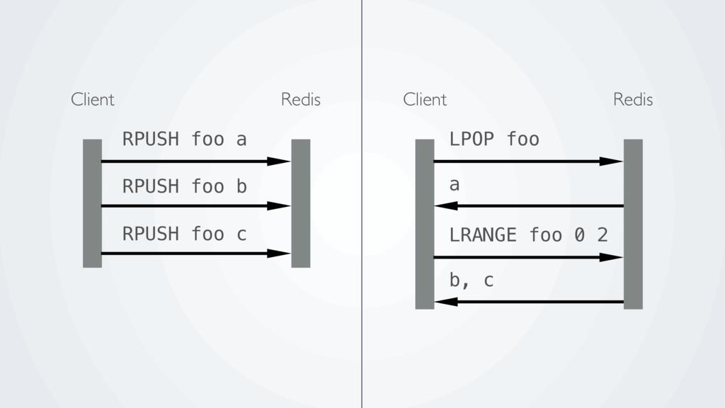 Redis Client LPOP foo a Redis Client RPUSH foo ...