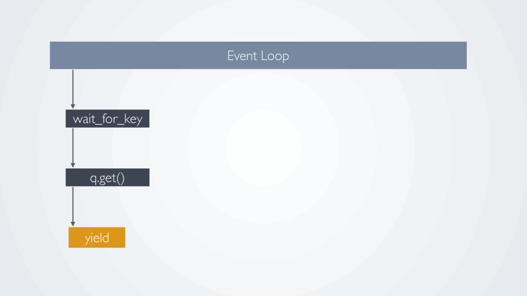 q.get() wait_for_key Event Loop yield