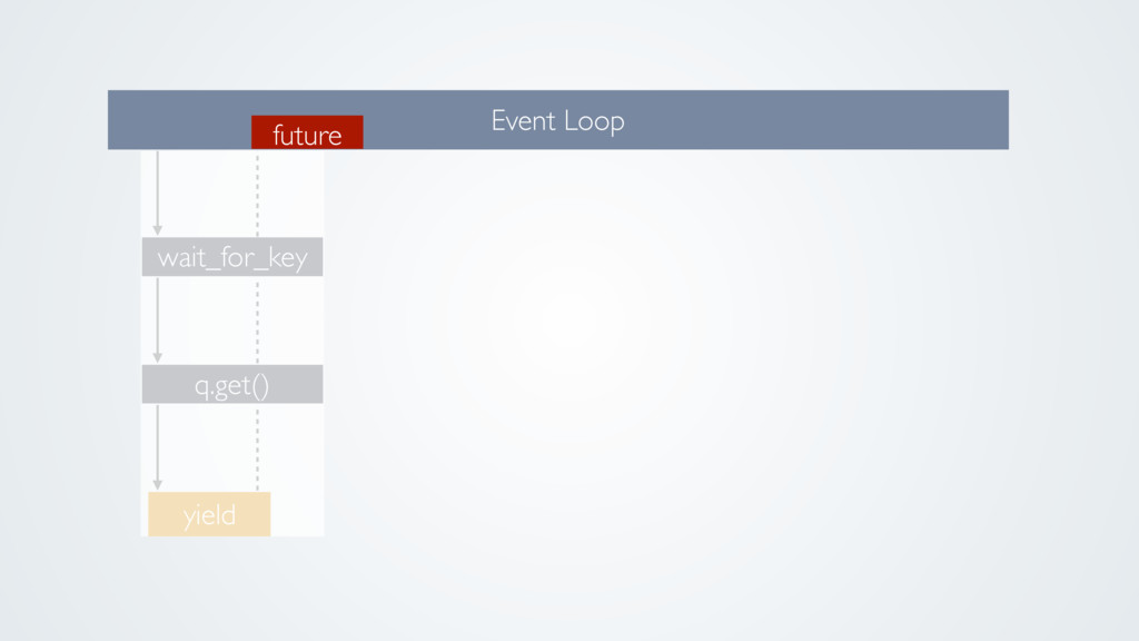 q.get() wait_for_key Event Loop yield future