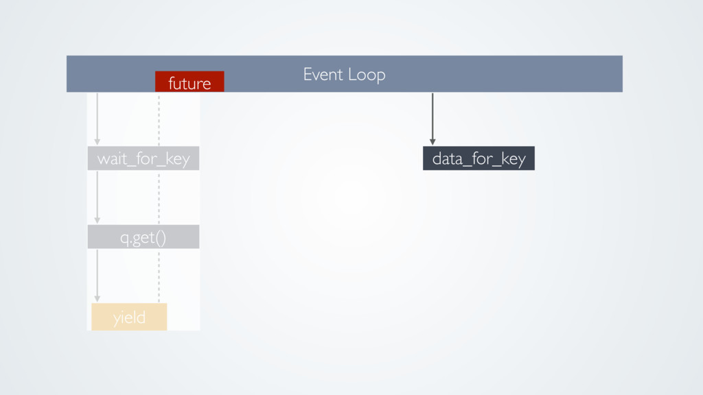q.get() wait_for_key Event Loop yield future da...