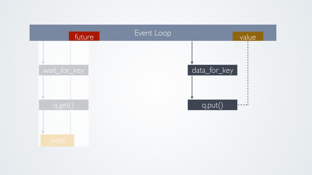 q.get() wait_for_key Event Loop yield future q....