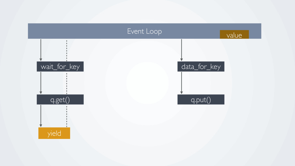q.get() wait_for_key Event Loop yield q.put() d...