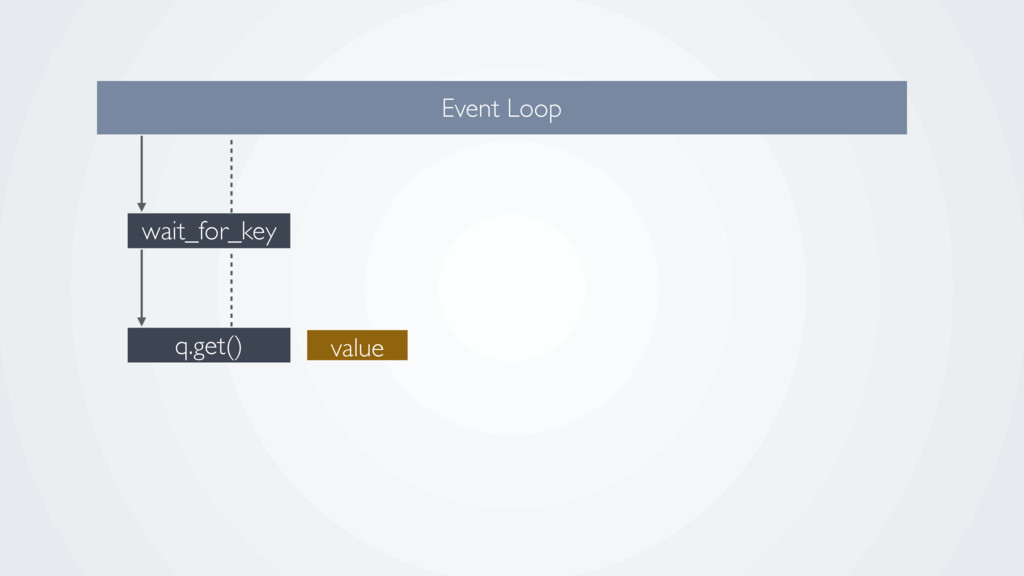 q.get() wait_for_key Event Loop value