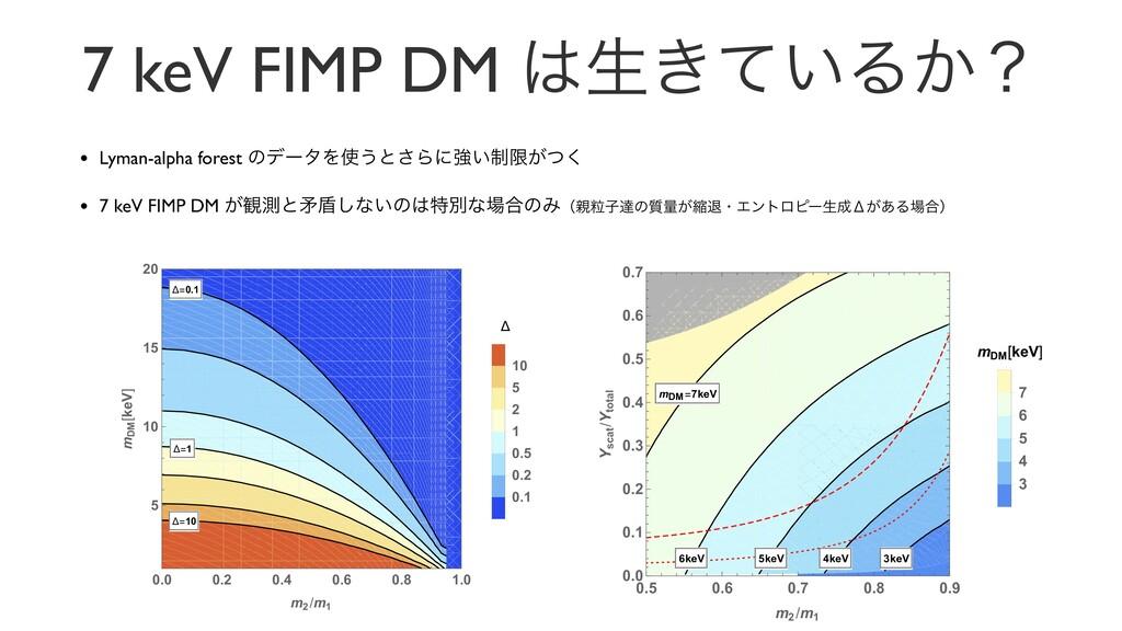 7 keV FIMP DM ੜ͖͍ͯΔ͔ʁ • Lyman-alpha forest ͷσʔ...