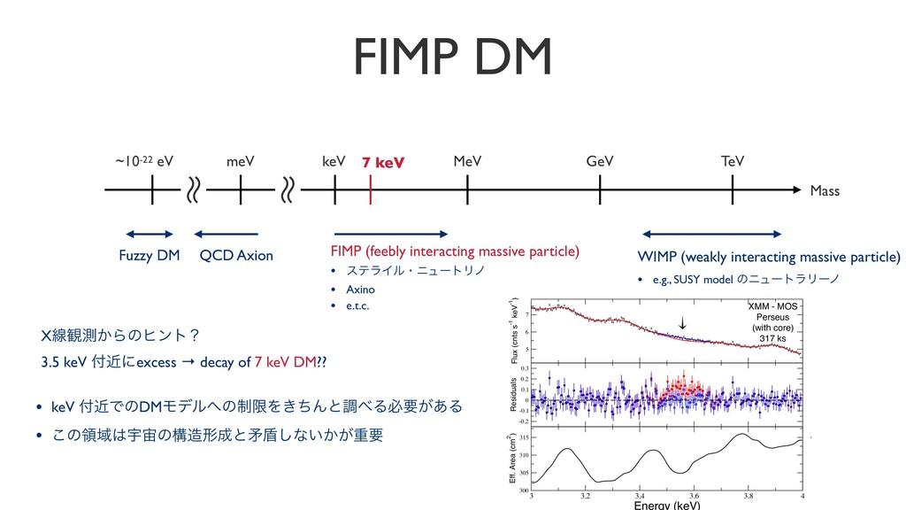FIMP DM TeV GeV MeV keV ~10-22 eV ʙ ʙ ʙ ʙ meV Q...