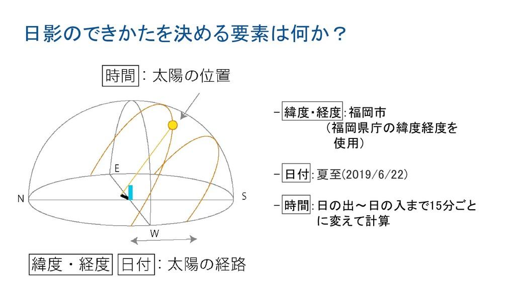 日影のできかたを決める要素は何か? - 緯度・経度:福岡市       (福岡県庁の緯度経度...