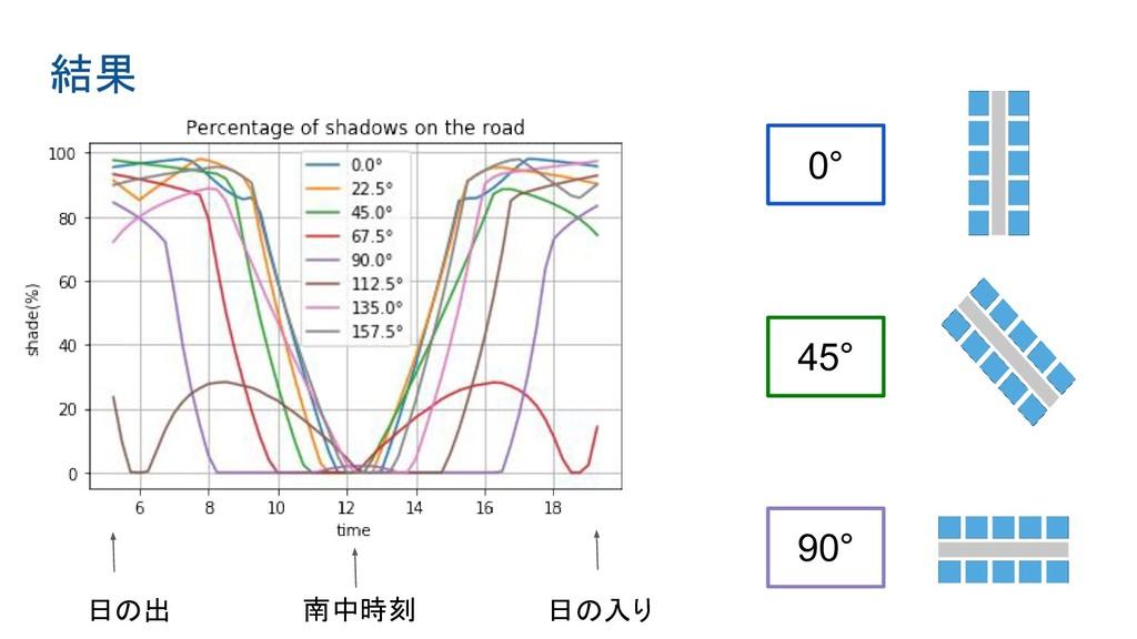 結果 日の出 日の入り 南中時刻 0° 45° 90°
