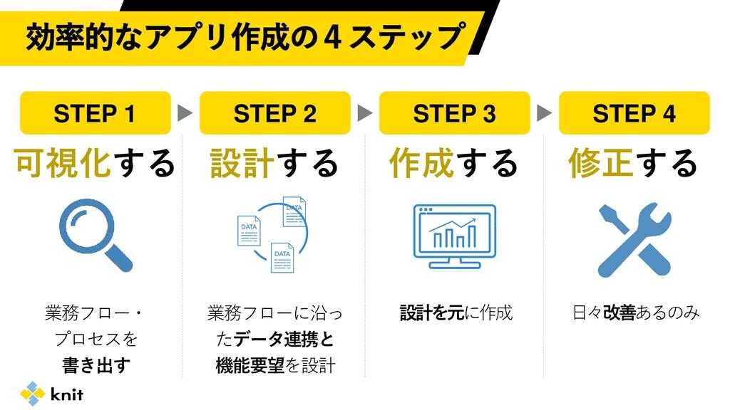STEP 2 STEP 1 STEP 4 STEP 3 可視化する 設計する 作成する 修正す...
