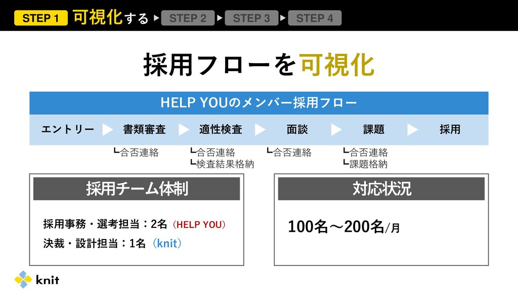STEP 1 STEP 2 STEP 4 STEP 3 可視化する 採用フローを可視化 HEL...