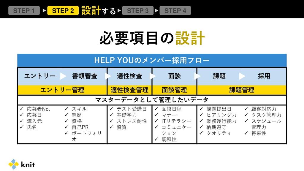 必要項目の設計 STEP 1 STEP 2 STEP 4 STEP 3 設計する HELP Y...