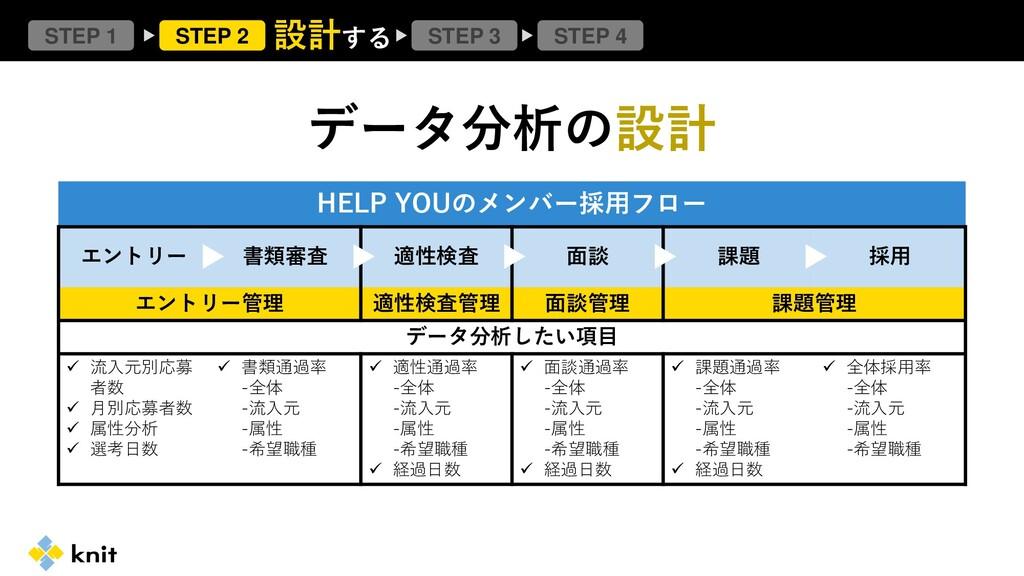 データ分析の設計 STEP 1 STEP 2 STEP 4 STEP 3 設計する HELP ...