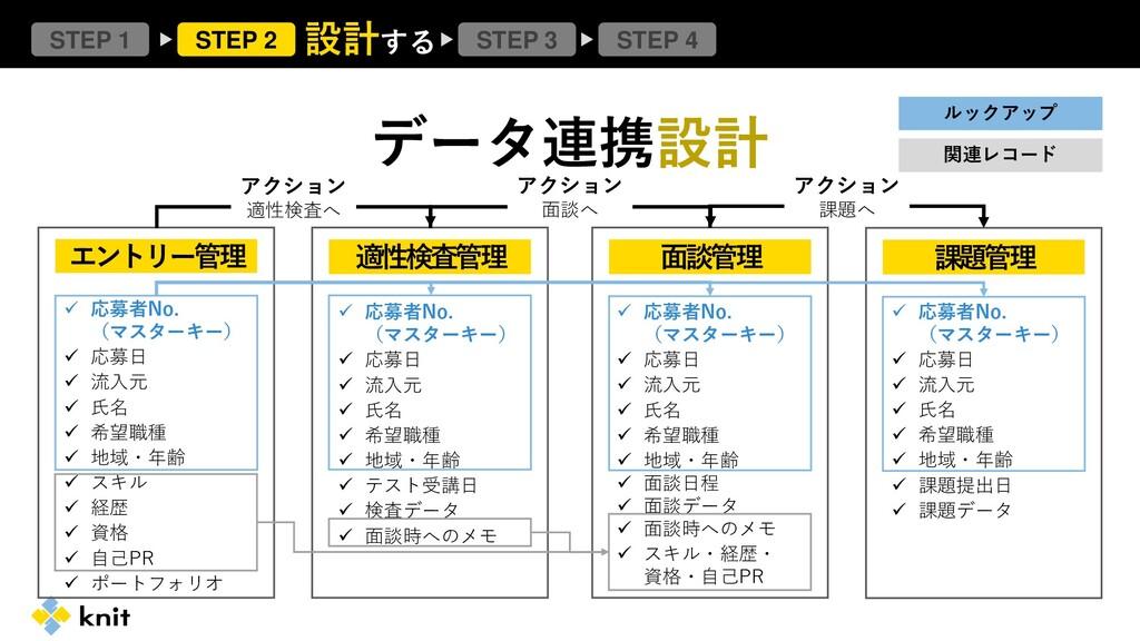 ✓ 応募者No. (マスターキー) ✓ 応募日 ✓ 流入元 ✓ 氏名 ✓ 希望職種 ✓ 地域・...