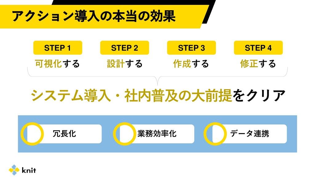 STEP 2 STEP 1 STEP 3 可視化する 設計する 作成する STEP 4 修正す...