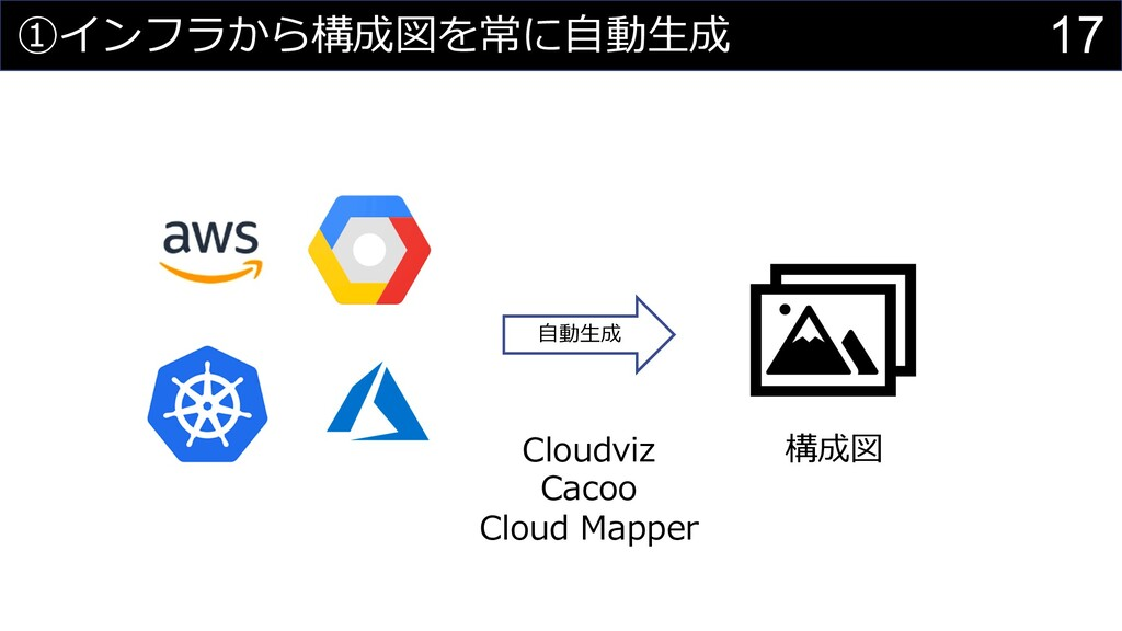 17 ①インフラから構成図を常に⾃動⽣成 ⾃動⽣成 Cloudviz Cacoo Cloud ...