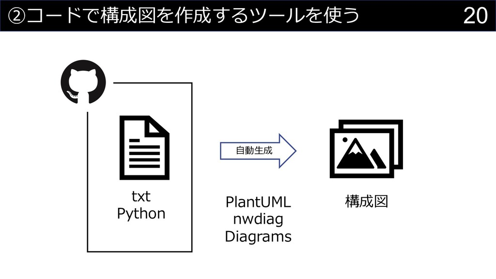 20 ②コードで構成図を作成するツールを使う ⾃動⽣成 PlantUML nwdiag Dia...