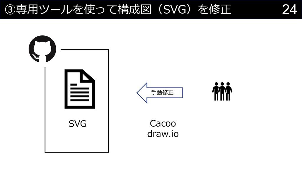 24 ③専⽤ツールを使って構成図(SVG)を修正 Cacoo draw.io SVG ⼿動修正