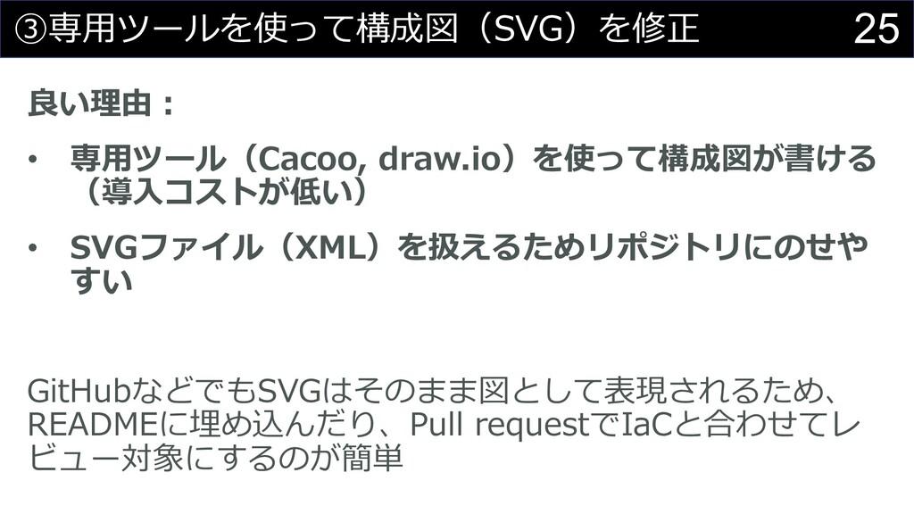 25 ③専⽤ツールを使って構成図(SVG)を修正 良い理由︓ • 専⽤ツール(Cacoo, d...