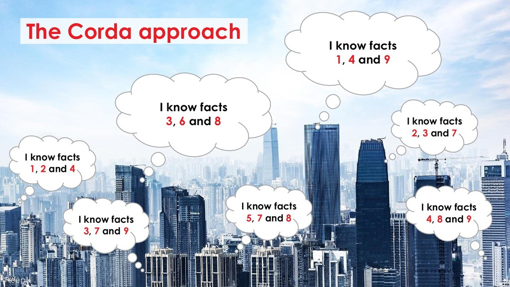 Freepik The Corda approach I know facts 3, 6 an...