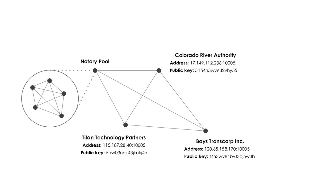 Colorado River Authority Address: 17.149.112.23...