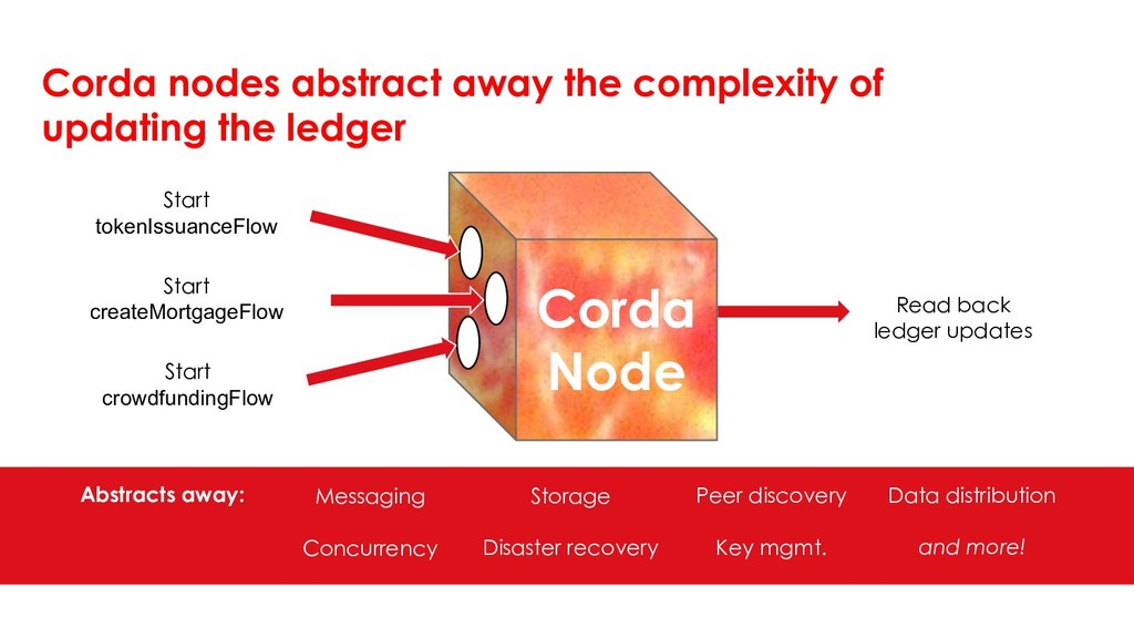 Corda Node Start tokenIssuanceFlow Start create...