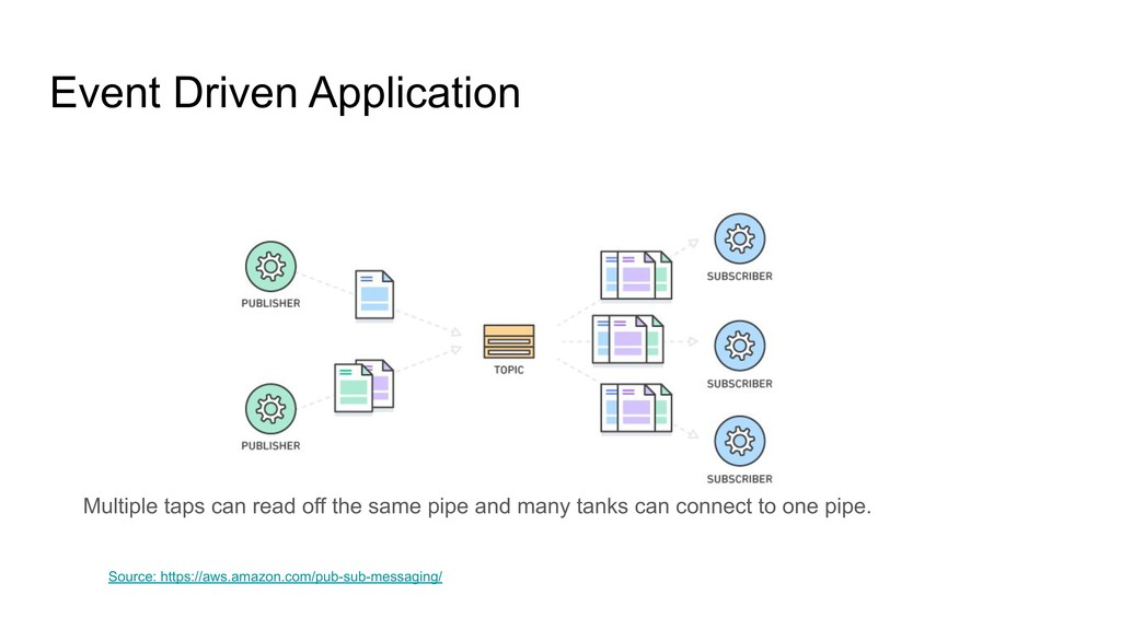 Event Driven Application Source: https://aws.am...