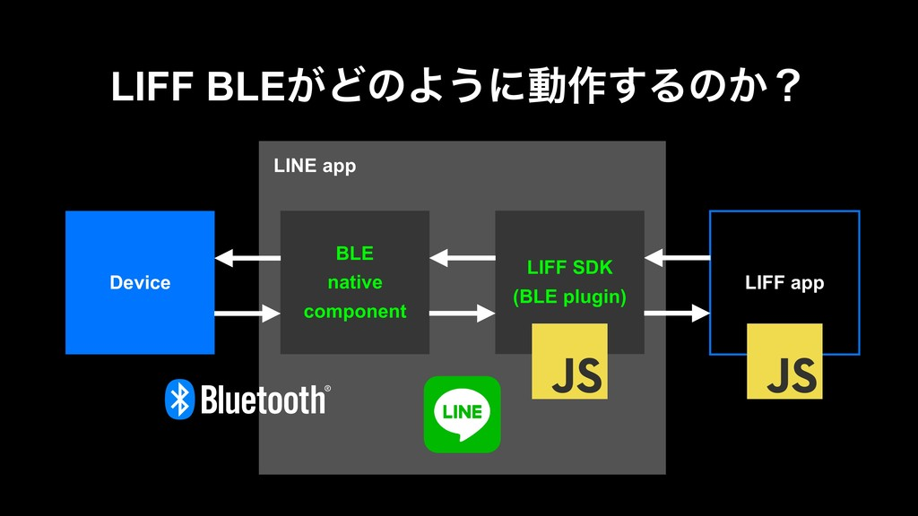 LINE app LIFF BLE͕ͲͷΑ͏ʹಈ࡞͢Δͷ͔ʁ LIFF app LIFF SD...
