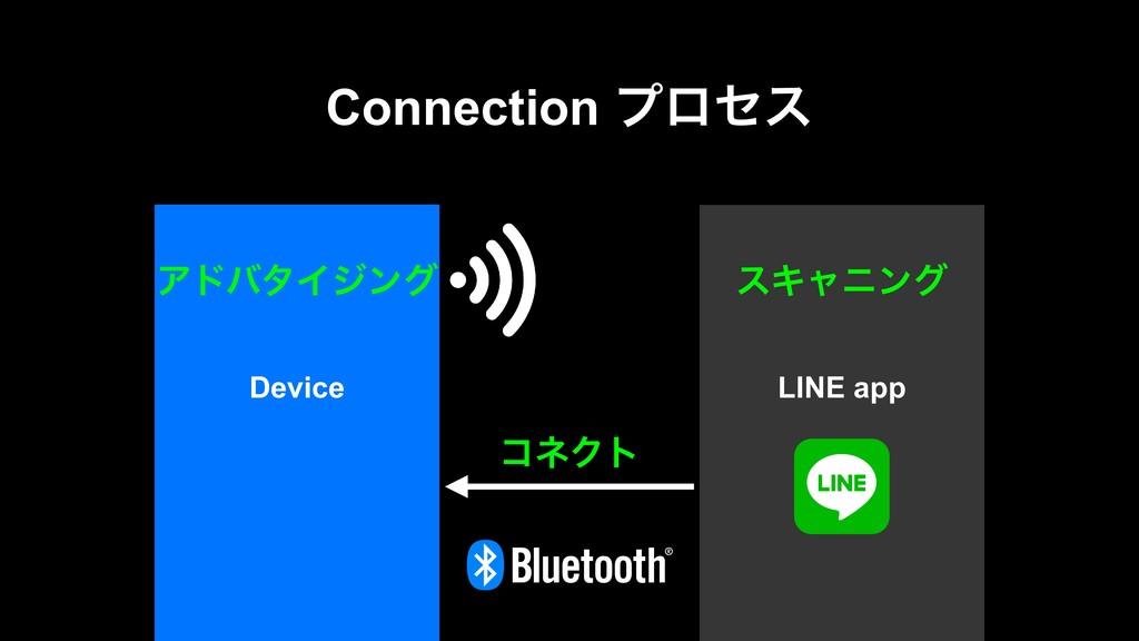 Connection ϓϩηε LINE app Device ΞυόλΠδϯά εΩϟχϯά...