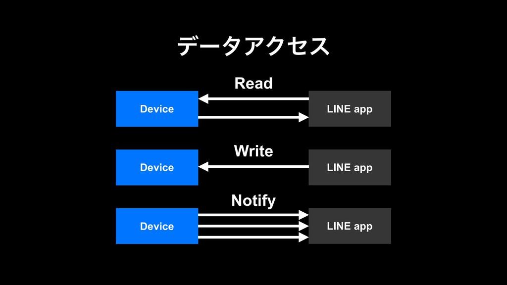 σʔλΞΫηε LINE app Device Read LINE app Device Wr...